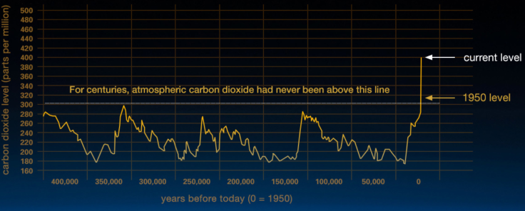 nasa_co2_1950totoday.PNG